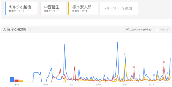 Googleトレンド「セルジオ越後vs松木安太郎vs中西哲生」