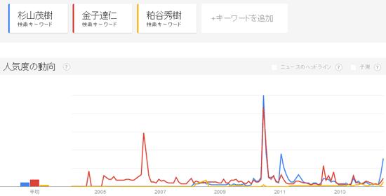 Googleトレンド「杉山茂樹vs金子達仁vs粕谷秀樹」